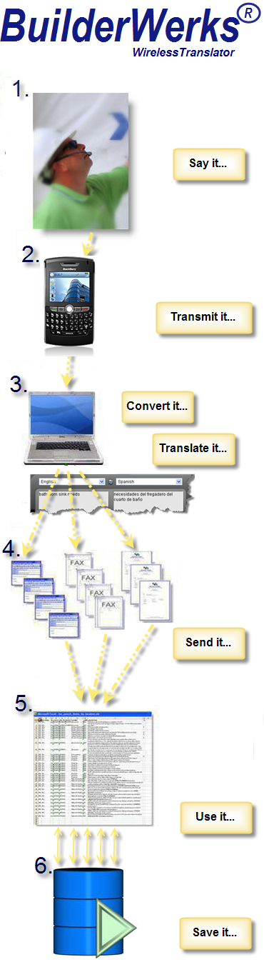 DirectiveDictate enabled BuilderWerks optional wireless and language featured and illustrated graphic workflow